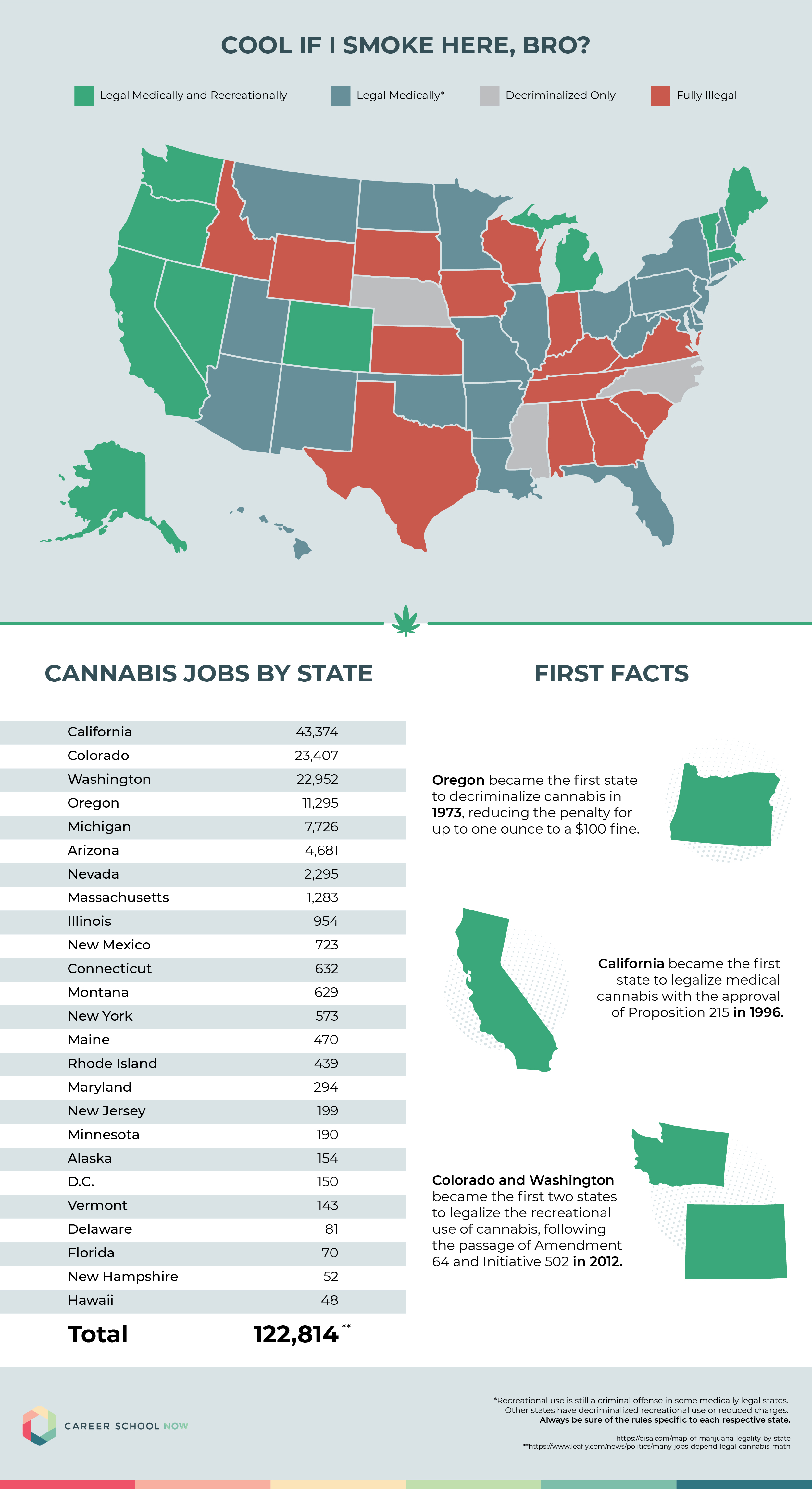 Some Facts About Marijuana And Work